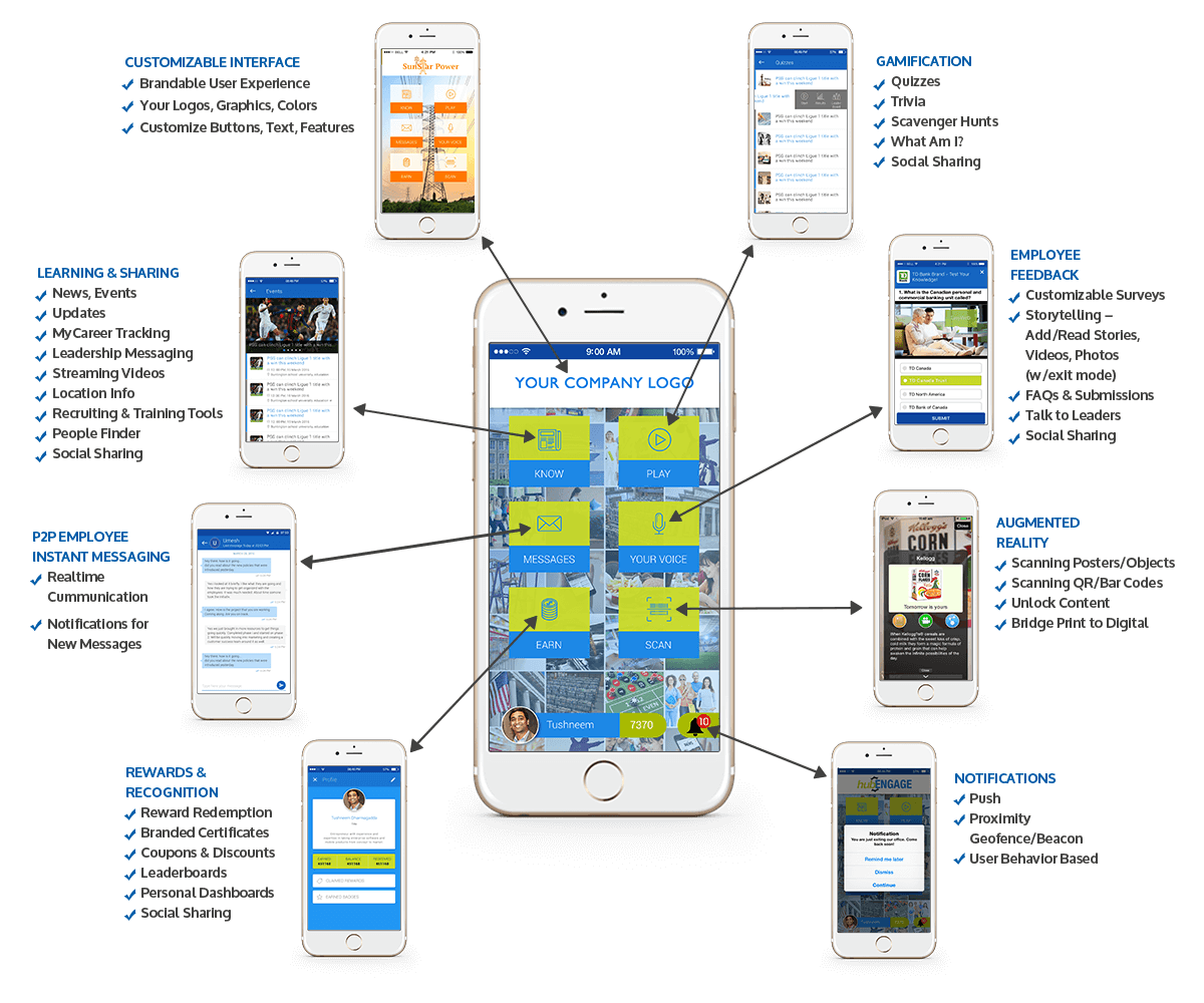 Employee App sections