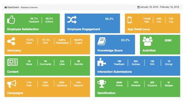 employee app analytics