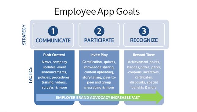 employee app goals