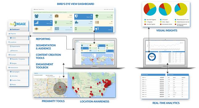 Employee communications platform dashboard sections
