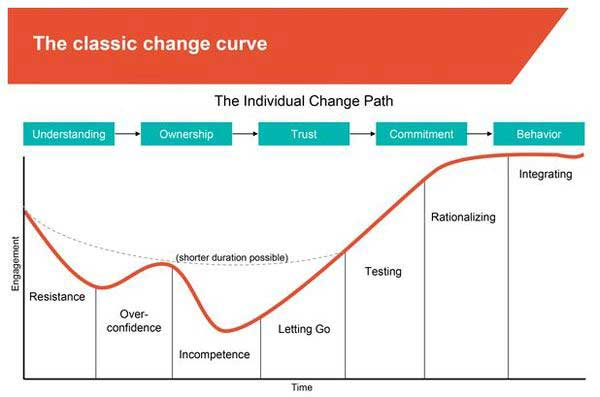 The Change Curve Is Real