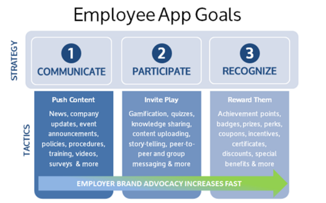 Top-17-use-cases-for-employee-apps