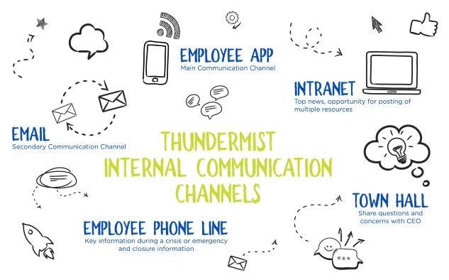 Thundermist employee app - HubEngage